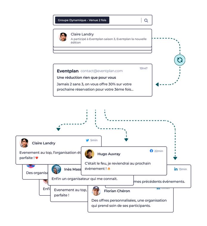 Illustration représentant la gestion des données participants dans le CRM yurplan pour envoyer des campagnes de promotions personnalisées